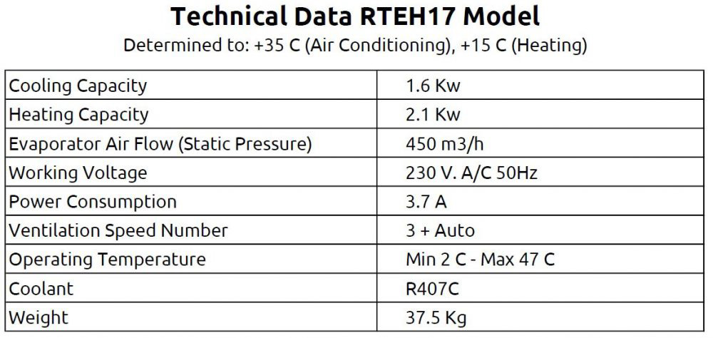 Technical Data for Air Conditioning Units for Motorhomes